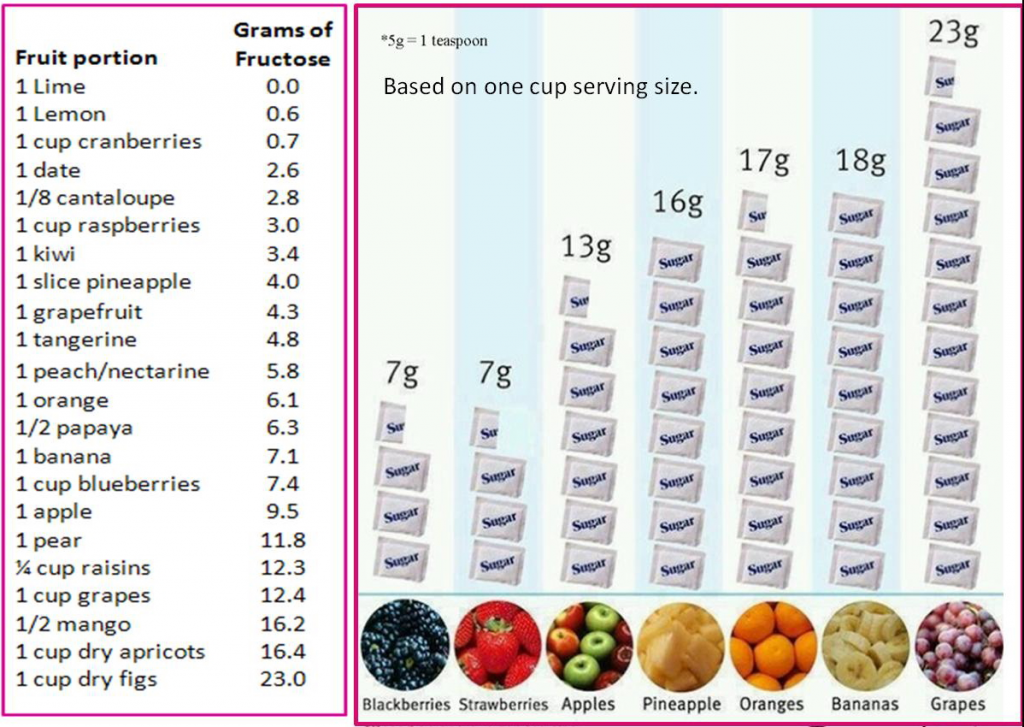 frutose content of fruits